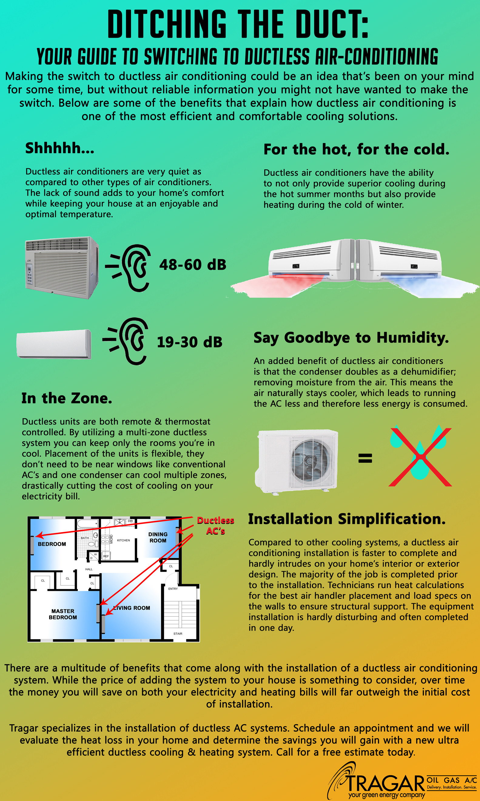 Long Island Ductless Air Conditioning Tragar Home Services Outside A C Condenser Unit Wiring Diagram Infographic
