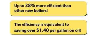 38% more efficient than new boilers