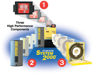 The high performance components