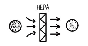 HEPA Air Filtration for Home Air Quality